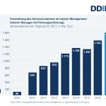 2017_01_31 DDIM-Abbildung - Honorarvolumen Entwicklung bis 2017